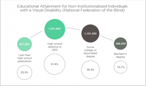 A chart that shows the educational attainment statistics for non-instuttionalized individualswith a visual disability. 847,000 or 22.3% have less that high school graduation. 1,201,600 or 31.5% have a high school diploma or GED. 1,151,500 or or 30.3% have some college or associated degree. 598,000 or 15.7% have a bachelor's degree.