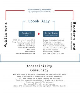 A graphic of the accessibility ecosystem from the point of view of a publisher. At its core are the two main features of ebook accessibility. First, Content, the primary focus of the publisher. Publishers need to make sure they create accessible EPUBs that use HTML5 semantic mark up and ARIA roles and include landmarks (for wayfinding), a logical reading order, image descriptions, page numbers (that relate to the print product) and accessibility metadata. This is best done with a born-accessible workflow. Second, interface, the point at which content is consumed. Publishers need to engage with their print-impaired readers to ensure their content works as expected on the various e-readers and platforms with the various assistive technologies available. It's also important that the accessibility metadata supplied by publishers is surfaced on the platforms so disability service providers can easily see the level of accessibility featured inside each product. Publishers can, and should, communicate their accessibility policy and whether their content conforms to standards in an online accessibility statement, which should be in an easy-to-find location on the publisher website. In simple terms, the publisher works on the content, which is consumed via an interface, which is where readers engage with content. Surrounding this is the accessibility community, which includes publishers, readers, disability service providers, e-reader creators, platform providers, experts, accessibility accreditation providers, image description vendors, Inclusive Publishing, the RNIB, DAISY, Benetech and many more. Publishers should engage with the experts and participate in industry events.