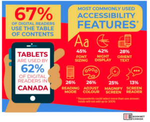 Booknet Canada infographic stating that 67% of digital readers user the TOC, that tablets are used by 62% of digital readers, that the most commonly used a11y features are: font sizing-45%, night display-42%, orient text-28%, reading mode-26%, DJUST COLOUR-26%, MAGNIFY SCREEN-25% AND SCREENREADER-13%