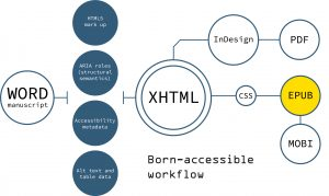 A diagram outlines the main features of the XHTML workflow developed by Kogan Page – allowing them to create born-accessible content. The workflow begins with the copy-edited Word file of the manuscript. This is converted to XHTML, which is rigidly defined by Kogan Page's schema (a set of rules that ensures the content is well-formed, semantically rich and accessible). In the XHTML, Kogan Page make sure the HTML5 mark-up is supplemented with structural semantics in the WAI-ARIA specification and add image descriptions and table data. From the XHTML, there are two paths. Typesetting vendors import the XHTML into InDesign, where the text can be laid out for the print product (which is output in the PDF format). The vendors also create an accessible EPUB file from the XHTML, applying a bespoke CSS that controls the visual layout of the ebook and adding accessibility metadata, which can be read and surfaced on ebook platforms. From the EPUB, vendors generate a MOBI file for Amazon Kindle.