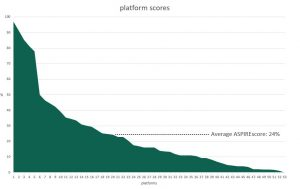 An area graph of the platform ASPIRE scores.