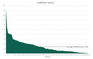 An area graph of the publisher ASPIRE scores.